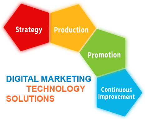 Complete Digital Marketing and Technology Solutions